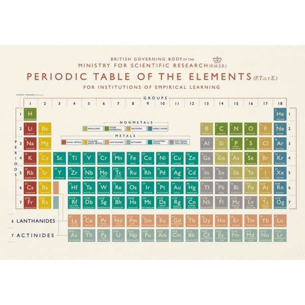 periodic-table-large-card-27626_0